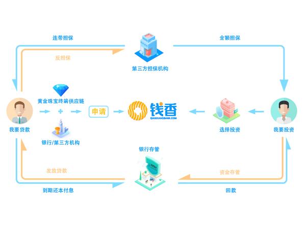 钱香供应链金融模式模型图