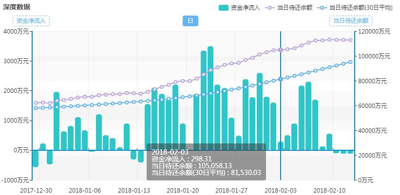 钱香近期日资金净流入数据图