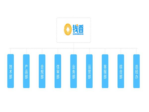 钱香金融组织架构