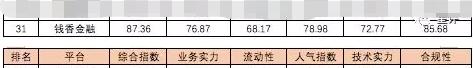 钱香金融荣登星评社2018年度网贷百强榜